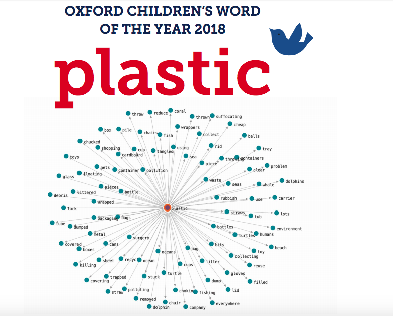 'Plastic' is the Oxford Children's 'Word of the Year' because of its significant increase in use in 500 Words