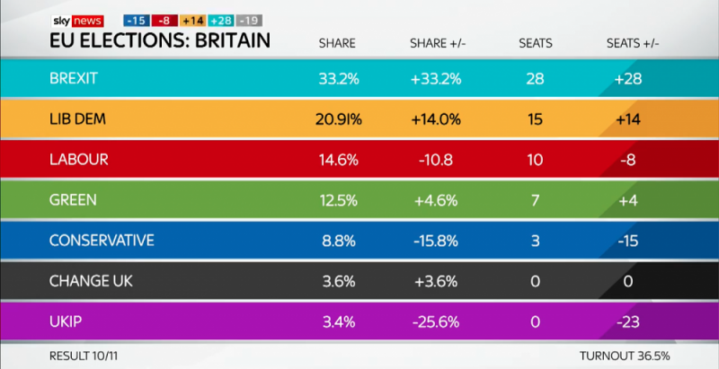 The national UK results for the European election 2019