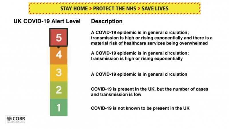 The UK is at COVID-19 alert level 5, meaning there is a material risk of healthcare services being overwhelmed